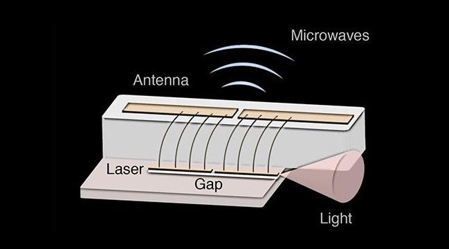 VS: onderzoekers bouwen eerste laser radiozender én -ontvanger