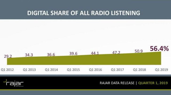 Groot-Brittannië: digitale radio blijft fors groeien