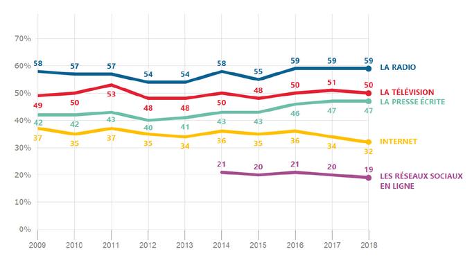 Eurobarometer: radio blijft meest geloofwaardige medium