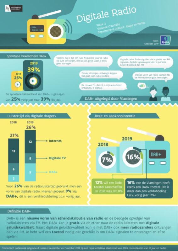 Ipsos-studie onderzocht het digitaal luisteren